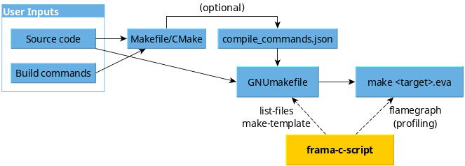 Integration of frama-c-script in the analysis workflow